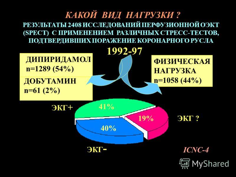 РЕЗУЛЬТАТЫ 2408 ИССЛЕДОВАНИЙ ПЕРФУЗИОННОЙ ОЭКТ (SPECT) С ПРИМЕНЕНИЕМ РАЗЛИЧНЫХ СТРЕСС-ТЕСТОВ, ПОДТВЕРДИВШИХ ПОРАЖЕНИЕ КОРОНАРНОГО РУСЛА 1992-97 ФИЗИЧЕСКАЯ НАГРУЗКА n=1058 (44%) ДИПИРИДАМОЛ n=1289 (54%) ДОБУТАМИН n=61 (2%) ЭКГ - ЭКГ + ЭКГ ? 41% 40% 19