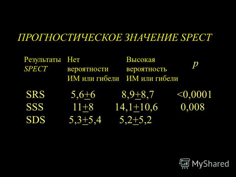 ПРОГНОСТИЧЕСКОЕ ЗНАЧЕНИЕ SPECT Результаты SPECT Нет вероятности ИМ или гибели Высокая вероятность ИМ или гибели р SRS 5,6+6 8,9+8,7