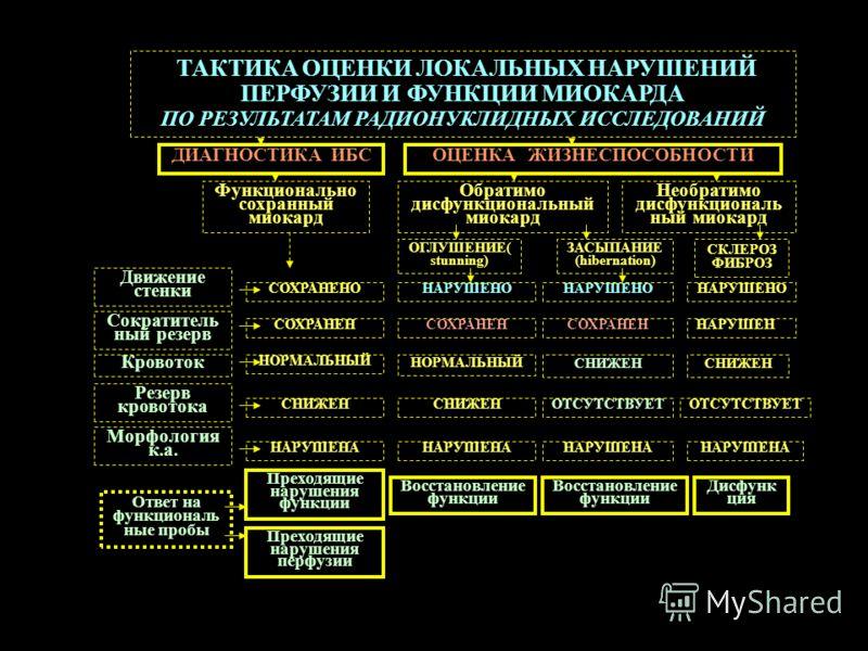 ТАКТИКА ОЦЕНКИ ЛОКАЛЬНЫХ НАРУШЕНИЙ ПЕРФУЗИИ И ФУНКЦИИ МИОКАРДА ПО РЕЗУЛЬТАТАМ РАДИОНУКЛИДНЫХ ИССЛЕДОВАНИЙ Обратимо дисфункциональный миокард Функционально сохранный миокард Необратимо дисфункциональ ный миокард Движение стенки Сократитель ный резерв