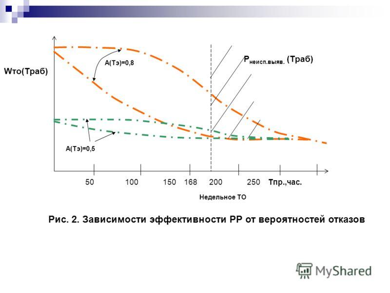 Wто(Траб) Р неисп.выяв. (Траб) 50 100 150 168 200 250 Тпр.,час. А(Тэ)=0,8 А(Тэ)=0,5 Недельное ТО Рис. 2. Зависимости эффективности РР от вероятностей отказов