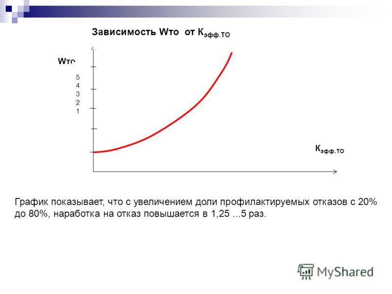 Wто К эфф.ТО 5432154321 Зависимость Wто от К эфф.ТО График показывает, что с увеличением доли профилактируемых отказов с 20% до 80%, наработка на отказ повышается в 1,25...5 раз.