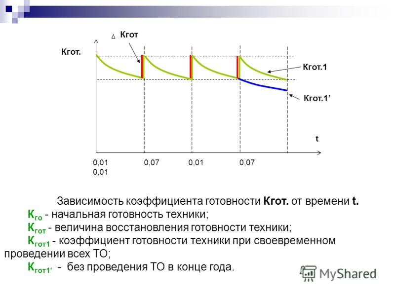 Кгот. Кгот Кгот.1 t 0,01 0,07 0,01 0,07 0,01 Зависимость коэффициента готовности Кгот. от времени t. К го - начальная готовность техники; К гот - величина восстановления готовности техники; К гот1 - коэффициент готовности техники при своевременном пр