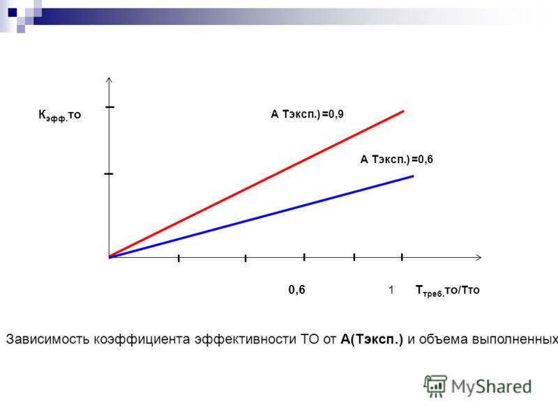 К эфф. то А Тэксп.) =0,6 А Тэксп.) =0,9 0,6 1 Т треб. то /Тто Зависимость коэффициента эффективности ТО от А(Тэксп.) и объема выполненных работ.