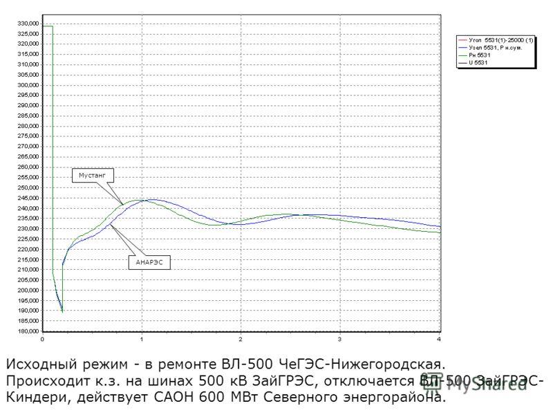 Исходный режим - в ремонте ВЛ-500 ЧеГЭС-Нижегородская. Происходит к.з. на шинах 500 кВ ЗайГРЭС, отключается ВЛ-500 ЗайГРЭС- Киндери, действует САОН 600 МВт Северного энергорайона. АНАРЭС Мустанг