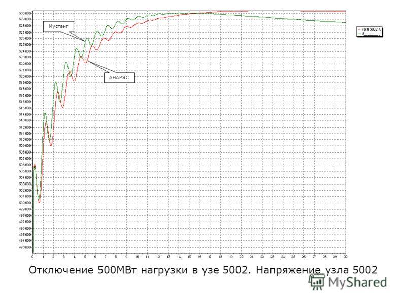 Отключение 500МВт нагрузки в узе 5002. Напряжение узла 5002 АНАРЭС Мустанг