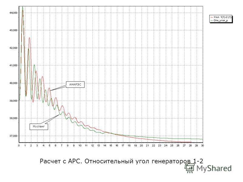Расчет с АРС. Относительный угол генераторов 1-2 АНАРЭС Мустанг