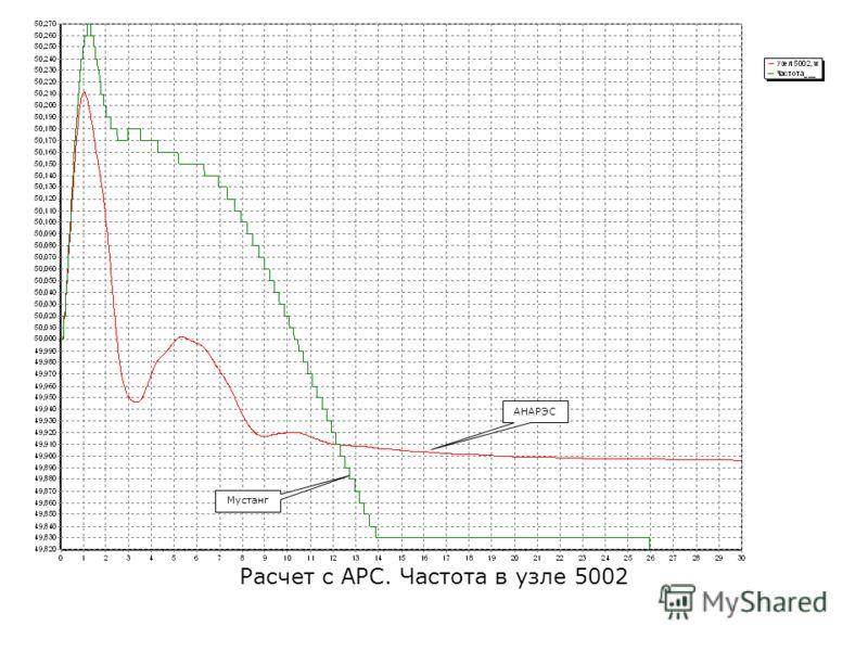 Расчет с АРС. Частота в узле 5002 АНАРЭС Мустанг