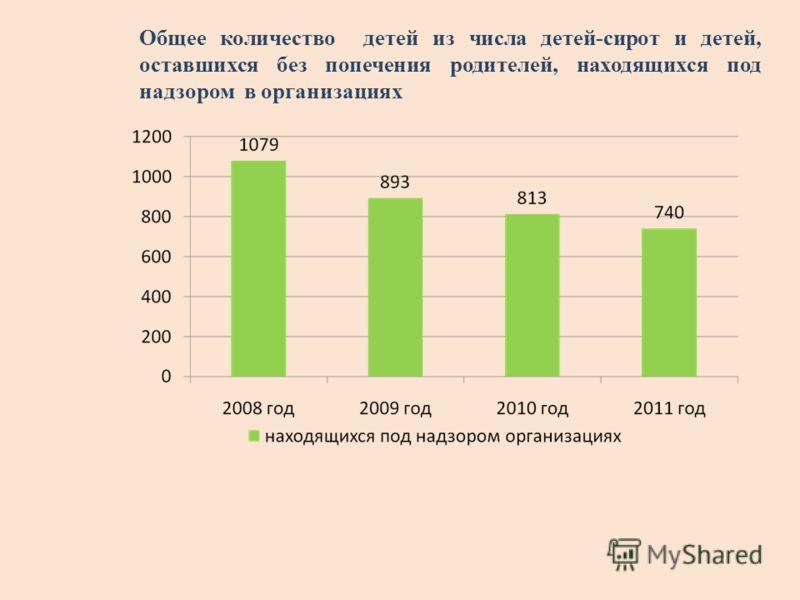 Общее количество детей из числа детей-сирот и детей, оставшихся без попечения родителей, находящихся под надзором в организациях