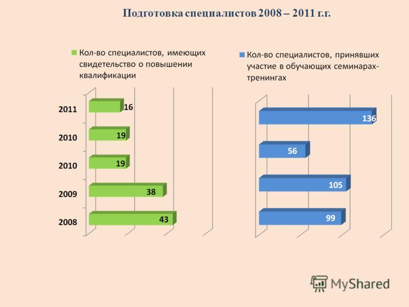 Подготовка специалистов 2008 – 2011 г.г.
