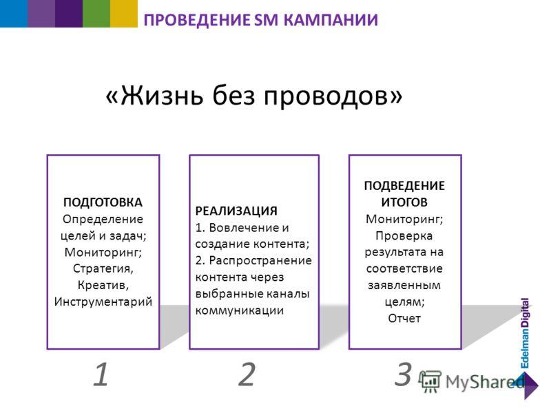 3 ПРОВЕДЕНИЕ SM КАМПАНИИ ПОДГОТОВКА Определение целей и задач; Мониторинг; Стратегия, Креатив, Инструментарий 12 РЕАЛИЗАЦИЯ 1. Вовлечение и создание контента; 2. Распространение контента через выбранные каналы коммуникации ПОДВЕДЕНИЕ ИТОГОВ Мониторин