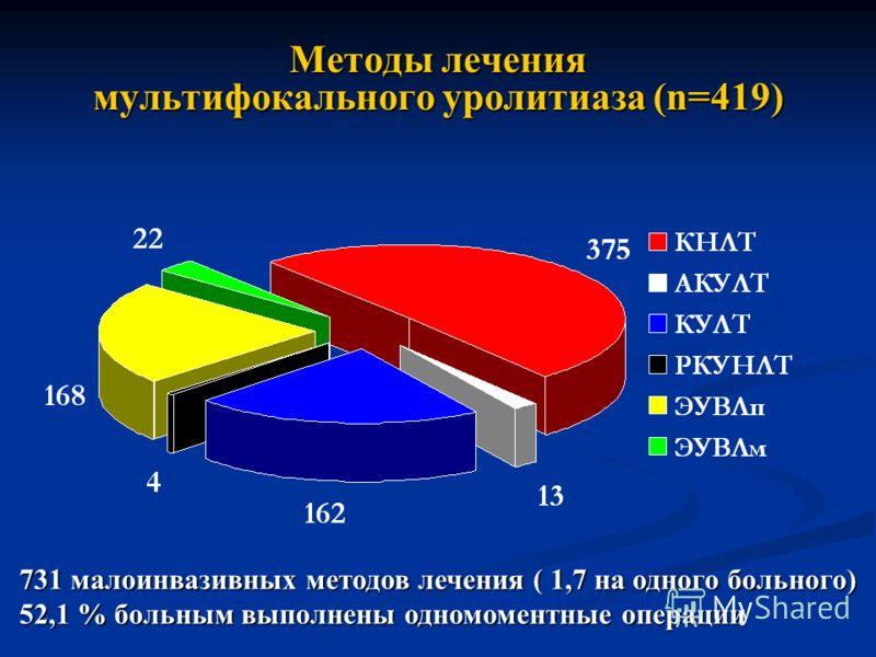Методы лечения мультифокального уролитиаза (n=419) 731 малоинвазивных методов лечения ( 1,7 на одного больного) 52,1 % больным выполнены одномоментные операции