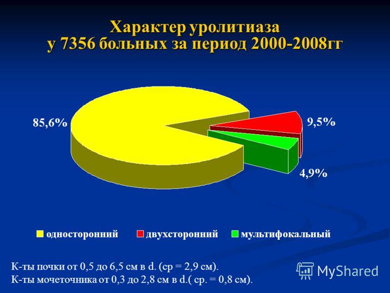 Характер уролитиаза у 7356 больных за период 2000-2008гг К-ты почки от 0,5 до 6,5 см в d. (ср = 2,9 см). К-ты мочеточника от 0,3 до 2,8 см в d.( ср. = 0,8 см).