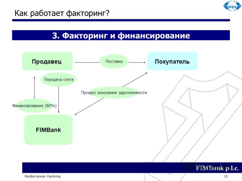 Mediterranean Factoring15 Как работает факторинг? Поставка Передача счета Финансирование (80%) ПродавецПокупатель FIMBank 3. Факторинг и финансирование Процесс взыскания задолженности