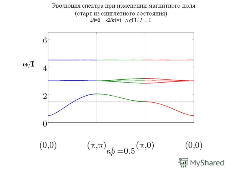 Эволюция спектра при изменении магнитного поля (старт из синглетного состояния)