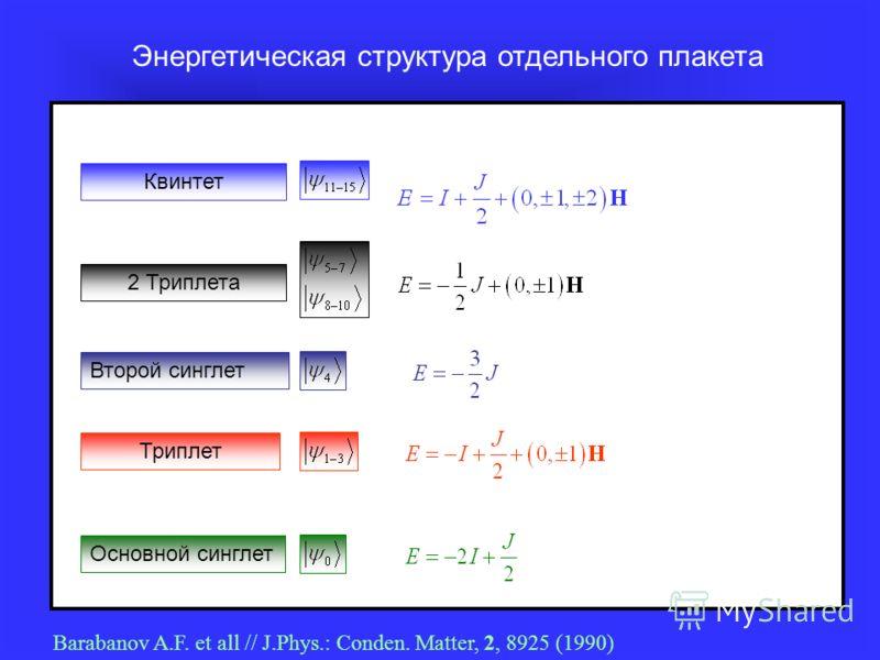 Энергетическая структура отдельного плакета Основной синглет Триплет 2 Триплета Второй синглет Квинтет Barabanov A.F. et all // J.Phys.: Conden. Matter, 2, 8925 (1990)