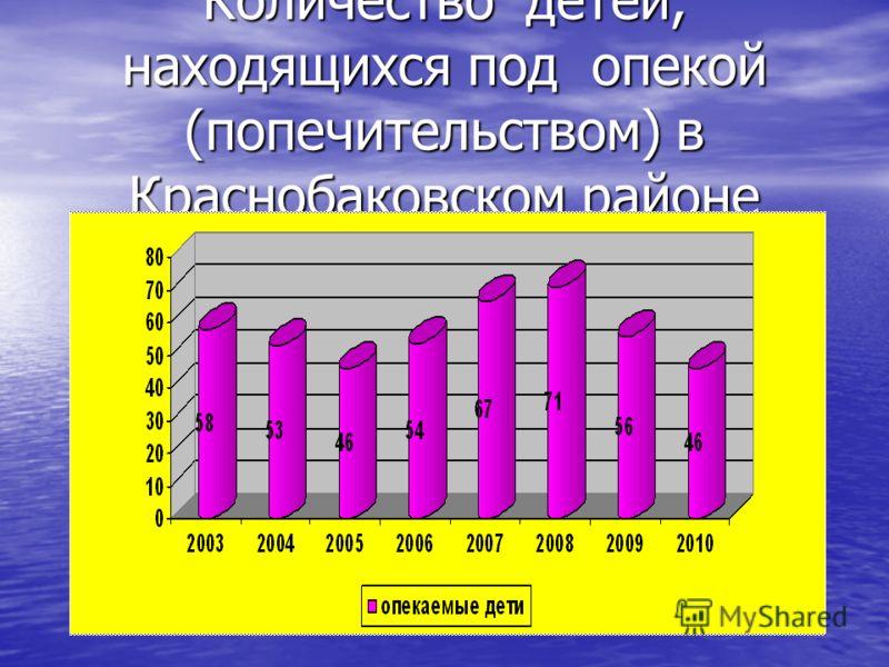 Количество детей, находящихся под опекой (попечительством) в Краснобаковском районе Количество опекаемых детей