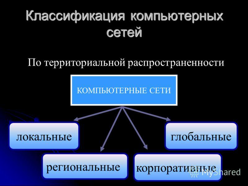 Классификация компьютерных сетей По территориальной распространенности КОМПЬЮТЕРНЫЕ СЕТИ локальные региональные глобальные корпоративные