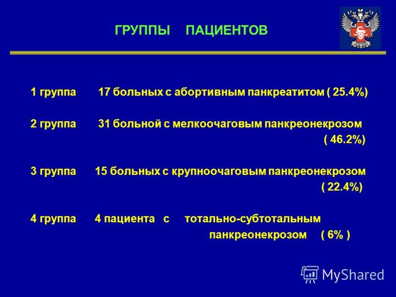 ГРУППЫ ПАЦИЕНТОВ 1 группа 17 больных с абортивным панкреатитом ( 25.4%) 2 группа 31 больной с мелкоочаговым панкреонекрозом ( 46.2%) 3 группа 15 больных с крупноочаговым панкреонекрозом ( 22.4%) 4 группа 4 пациента с тотально-субтотальным панкреонекр