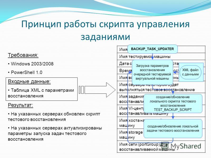 Принцип работы скрипта управления заданиями Требования: Windows 2003/2008 PowerShell 1.0 Входные данные: Таблица XML с параметрами восстановления Результат: На указанных серверах обновлен скрипт тестового восстановления На указанных серверах актуализ