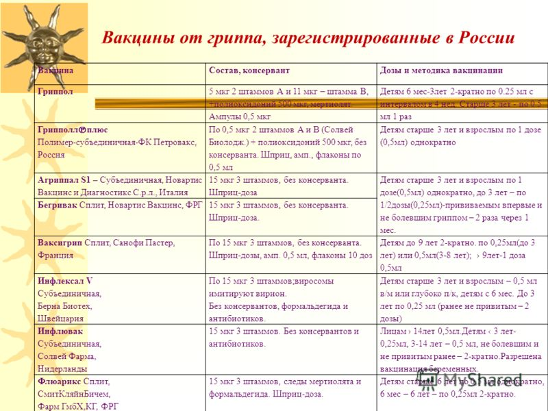 Вакцины от гриппа, зарегистрированные в России ВакцинаСостав, консервантДозы и методика вакцинации Гриппол 5 мкг 2 штаммов А и 11 мкг – штамма В, +полиоксидоний 500 мкг, мертиолят. Ампулы 0,5 мкг Детям 6 мес-3лет 2-кратно по 0.25 мл с интервалом в 4
