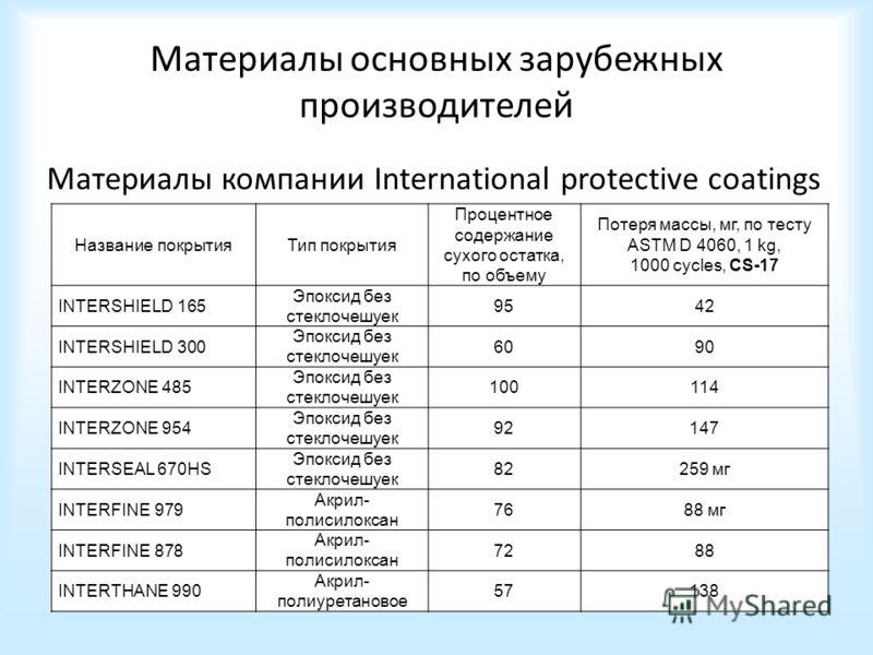 Материалы основных зарубежных производителей Материалы компании International protective coatings Название покрытияТип покрытия Процентное содержание сухого остатка, по объему Потеря массы, мг, по тесту ASTM D 4060, 1 kg, 1000 cycles, CS-17 INTERSHIE