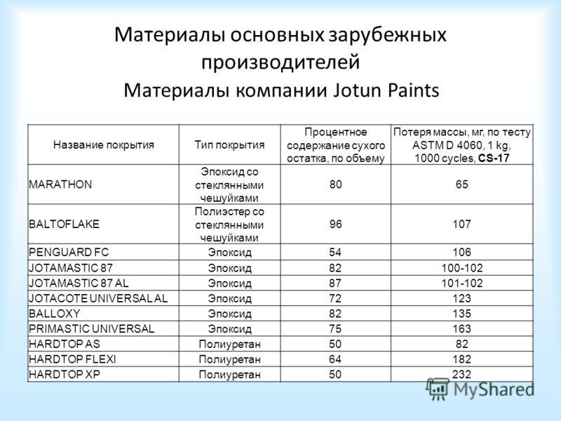 Материалы основных зарубежных производителей Материалы компании Jotun Paints Название покрытияТип покрытия Процентное содержание сухого остатка, по объему Потеря массы, мг, по тесту ASTM D 4060, 1 kg, 1000 cycles, CS-17 MARATHON Эпоксид со стеклянным