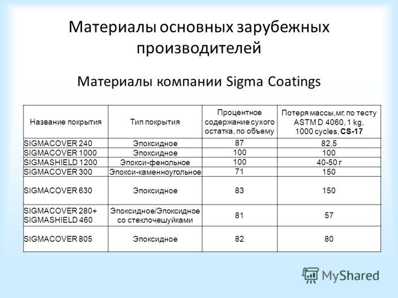 Материалы основных зарубежных производителей Материалы компании Sigma Coatings Название покрытияТип покрытия Процентное содержание сухого остатка, по объему Потеря массы,мг, по тесту ASTM D 4060, 1 kg, 1000 cycles, CS-17 SIGMACOVER 240Эпоксидное 87 8