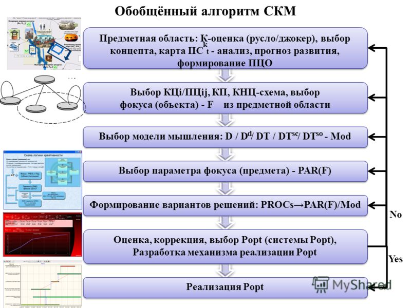 4 Обобщённый алгоритм СКМ Предметная область: К-оценка (русло/джокер), выбор концепта, карта ПС - анализ, прогноз развития, формирование ПЦО k t Выбор КЦi/ПЦij, КП, КНЦ-схема, выбор фокуса (объекта) - F из предметной области Выбор параметра фокуса (п