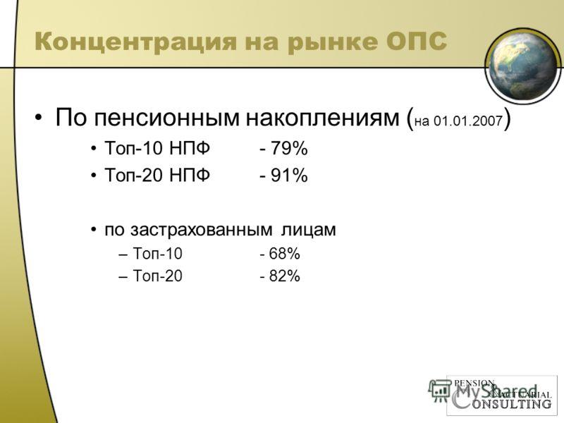 Концентрация на рынке ОПС По пенсионным накоплениям ( на 01.01.2007 ) Топ-10 НПФ - 79% Топ-20 НПФ- 91% по застрахованным лицам –Топ-10- 68% –Топ-20- 82%
