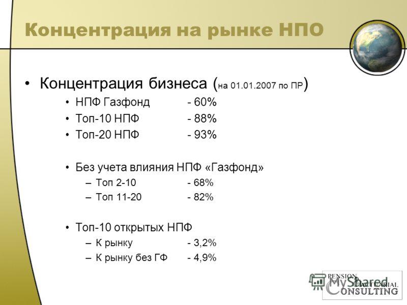 Концентрация на рынке НПО Концентрация бизнеса ( на 01.01.2007 по ПР ) НПФ Газфонд- 60% Топ-10 НПФ - 88% Топ-20 НПФ- 93% Без учета влияния НПФ «Газфонд» –Топ 2-10- 68% –Топ 11-20- 82% Топ-10 открытых НПФ –К рынку- 3,2% –К рынку без ГФ - 4,9%