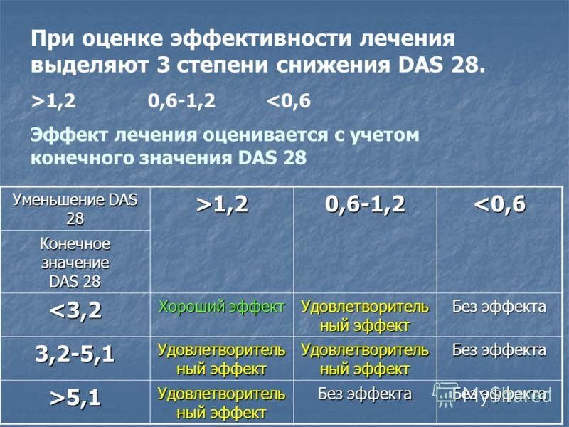 При оценке эффективности лечения выделяют 3 степени снижения DAS 28. >1,2 0,6-1,2 1,20,6-1,2