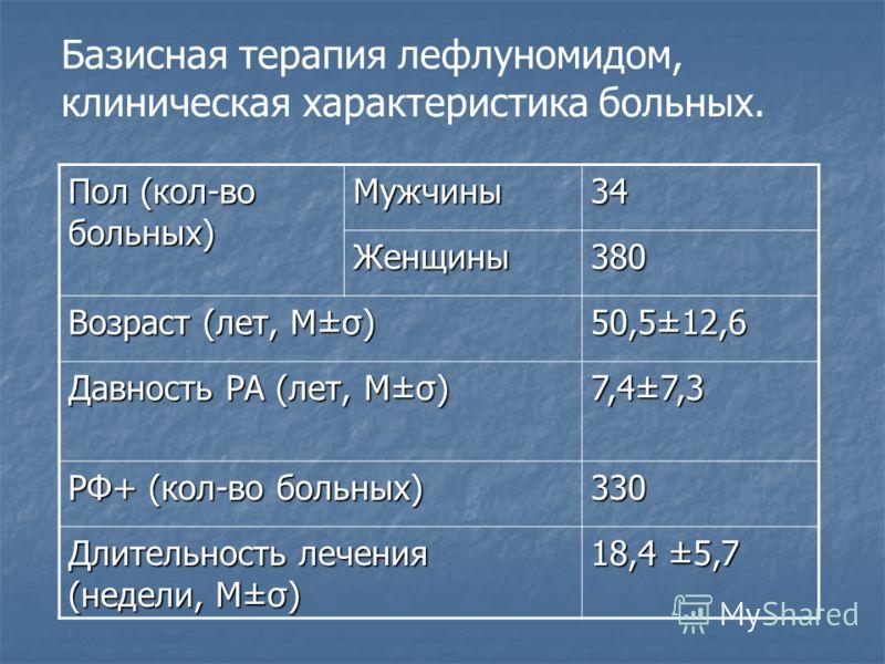 Пол (кол-во больных) Мужчины34 Женщины380 Возраст (лет, М±σ) 50,5±12,6 Давность РА (лет, М±σ) 7,4±7,3 РФ+ (кол-во больных) 330 Длительность лечения (недели, М±σ) 18,4 ±5,7 Базисная терапия лефлуномидом, клиническая характеристика больных.