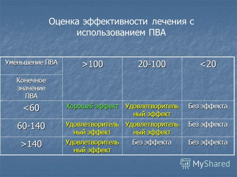 Уменьшение ПВА >100 20-100