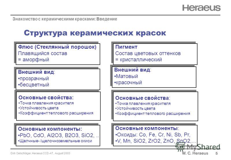 Dirk Oelschläger, Heraeus CCD-AT, August 2003 Структура керамических красок 5 Знакомство с керамическими красками: Введение Флюс (Стеклянный порошок) Плавящийся состав = аморфный Флюс (Стеклянный порошок) Плавящийся состав = аморфный Внешний вид: про