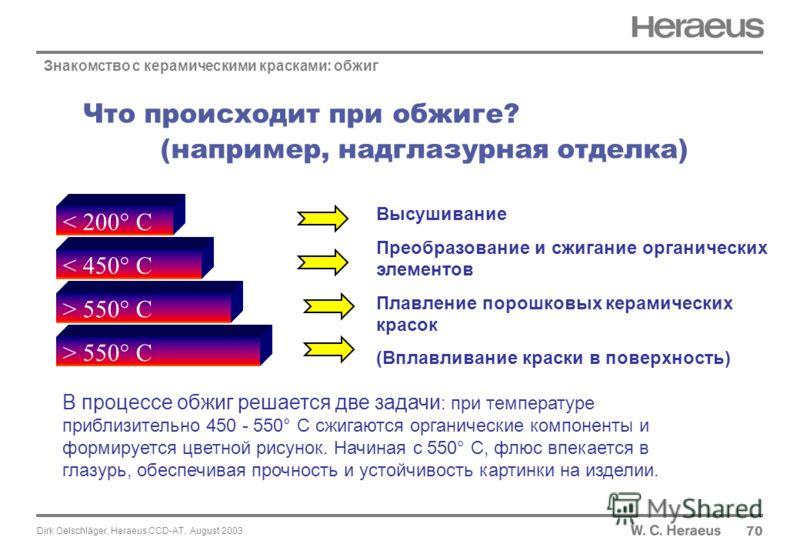 Dirk Oelschläger, Heraeus CCD-AT, August 2003 Что происходит при обжиге? (например, надглазурная отделка) 70 > 550° C < 450° C < 200° C Знакомство с керамическими красками: обжиг Высушивание Преобразование и сжигание органических элементов Плавление