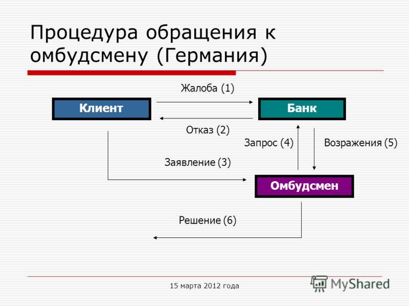 Процедура обращения к омбудсмену (Германия) КлиентБанк Омбудсмен Жалоба (1) Отказ (2) Заявление (3) Запрос (4)Возражения (5) Решение (6) 15 марта 2012 года