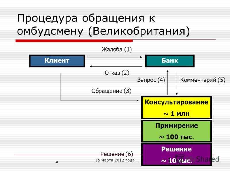 Процедура обращения к омбудсмену (Великобритания) КлиентБанк Решение ~ 10 тыс. Жалоба (1) Отказ (2) Обращение (3) Запрос (4)Комментарий (5) Решение (6) Консультирование ~ 1 млн Примирение ~ 100 тыс. 15 марта 2012 года