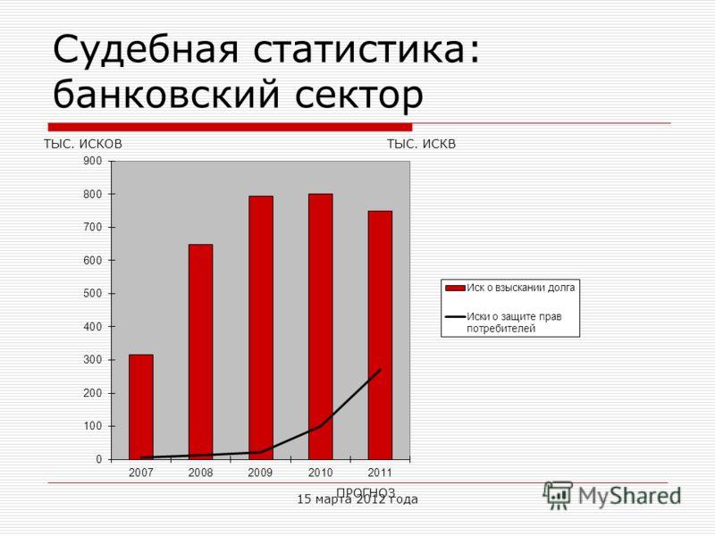 Судебная статистика: банковский сектор ПРОГНОЗ ТЫС. ИСКВТЫС. ИСКОВ 15 марта 2012 года