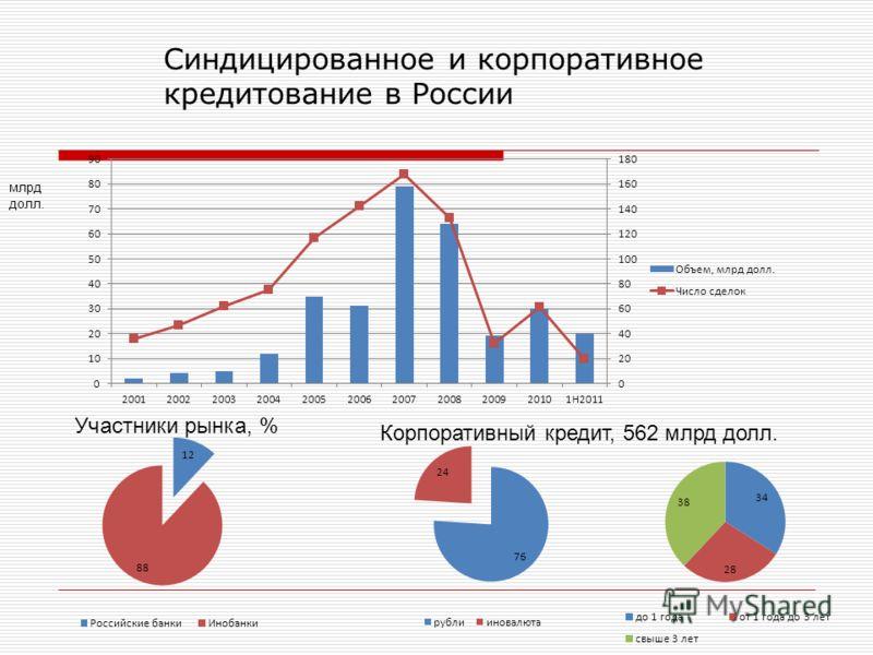 Синдицированное и корпоративное кредитование в России млрд долл. Участники рынка, % Корпоративный кредит, 562 млрд долл.