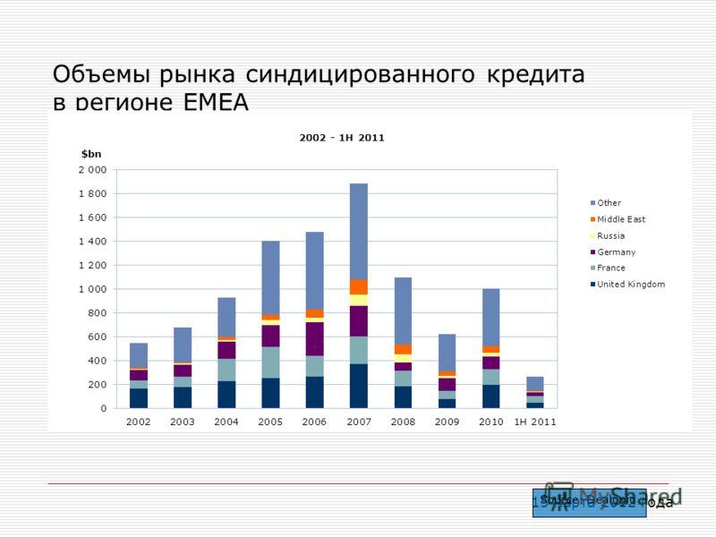 15 марта 2012 года Объемы рынка синдицированного кредита в регионе EMEA Source: Dealogic