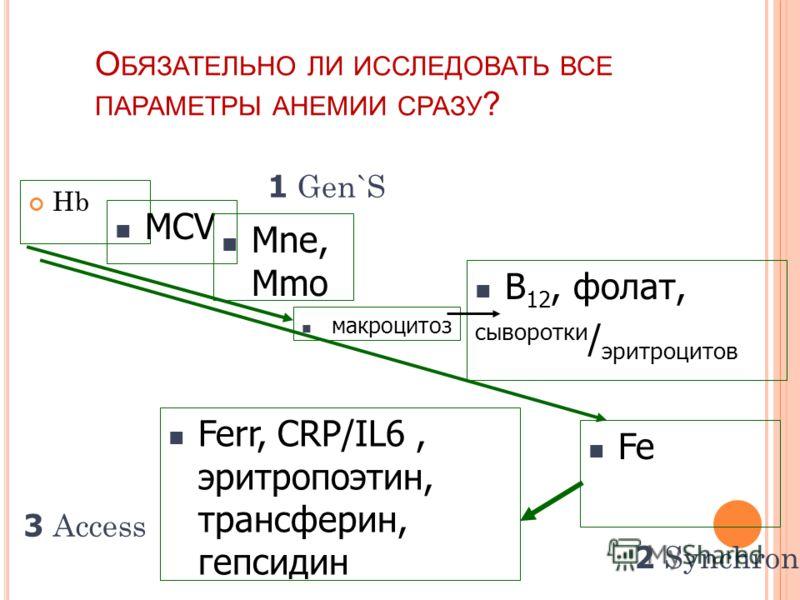 О БЯЗАТЕЛЬНО ЛИ ИССЛЕДОВАТЬ ВСЕ ПАРАМЕТРЫ АНЕМИИ СРАЗУ ? Hb MCV Mne, Mmo макроцитоз B 12, фолат, сыворотки / эритроцитов Fe Ferr, CRP/IL6, эритропоэтин, трансферин, гепсидин 1 Gen`S 2 Synchron 3 Access
