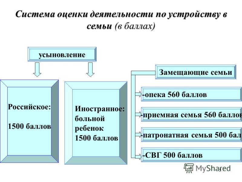 5 Система оценки деятельности по устройству в семьи (в баллах) усыновление Замещающие семьи Российское: 1500 баллов Иностранное: больной ребенок 1500 баллов -опека 560 баллов -приемная семья 560 баллов -патронатная семья 500 бал. -СВГ 500 баллов