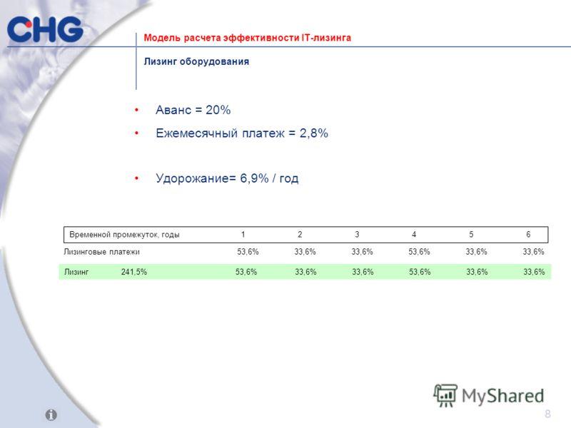 8 Лизинг241,5% 53,6% 33,6% 33,6% 53,6% 33,6% 33,6% Лизинг оборудования Временной промежуток, годы123456 Лизинговые платежи 53,6% 33,6% 33,6% 53,6% 33,6% 33,6% Модель расчета эффективности IT-лизинга Аванс = 20% Ежемесячный платеж = 2,8% Удорожание= 6
