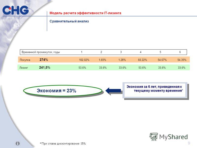 9 Лизинг 241,5% 53,6% 33,6% 33,6% 53,6% 33,6% 33,6% Сравнительный анализ Временной промежуток, годы123456 Модель расчета эффективности IT-лизинга Покупка 274% 102,02%1,65%1,28%60,22%54,67%54,35% Экономия = 23% Экономия за 6 лет, приведенная к текущем