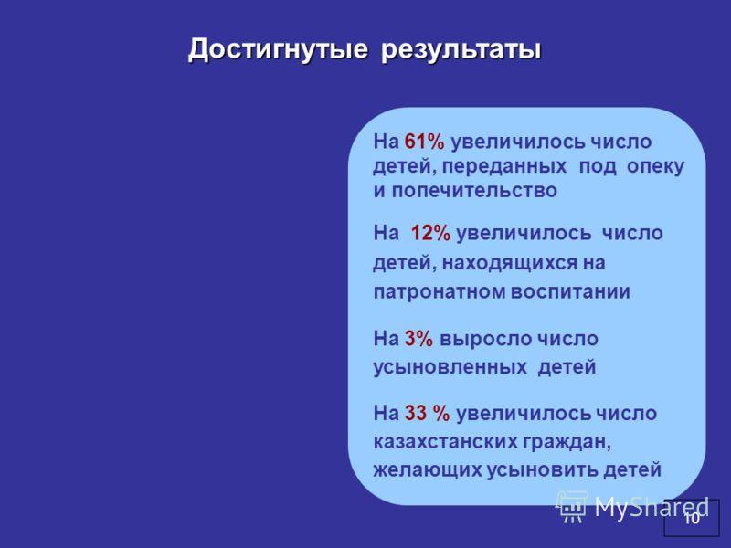 Достигнутые результаты На 61% увеличилось число детей, переданных под опеку и попечительство На 12% увеличилось число детей, находящихся на патронатном воспитании На 3% выросло число усыновленных детей На 33 % увеличилось число казахстанских граждан,