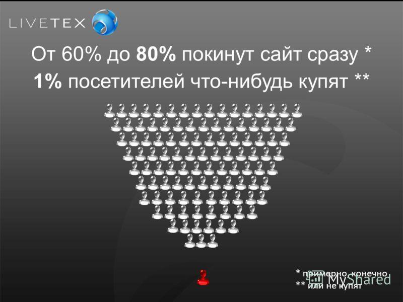 От 60% до 80% покинут сайт сразу * 1% посетителей что-нибудь купят ** * примерно, конечно ** или не купят