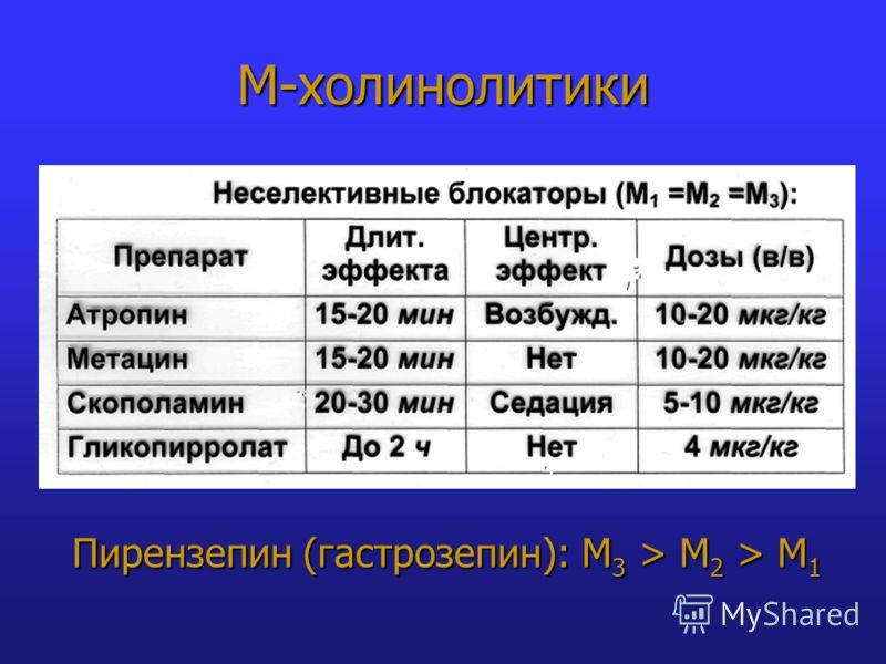 М-холинолитики Пирензепин (гастрозепин): М 3 > М 2 > М 1