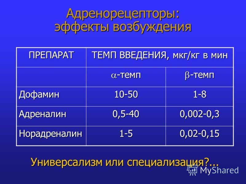ПРЕПАРАТ ТЕМП ВВЕДЕНИЯ, мкг/кг в мин -темп -темп Дофамин10-501-8 Адреналин0,5-400,002-0,3 Норадреналин1-50,02-0,15 Универсализм или специализация?...