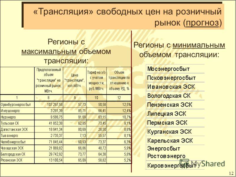 12 «Трансляция» свободных цен на розничный рынок (прогноз) Регионы с максимальным объемом трансляции: Регионы с минимальным объемом трансляции: