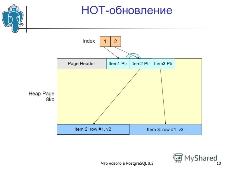 Что нового в PostgreSQL 8.310 HOT-обновление Heap Page 8kb Page HeaderItem1 PtrItem2 PtrItem3 Ptr Item 2: row #1, v2 Item 3: row #1, v3 1 Index 2
